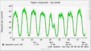 nginx_request-week.png
