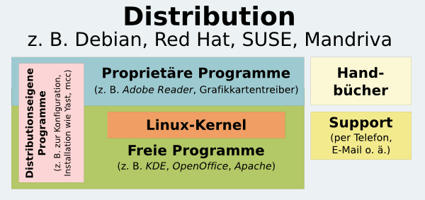 ./linux-distribution.png
