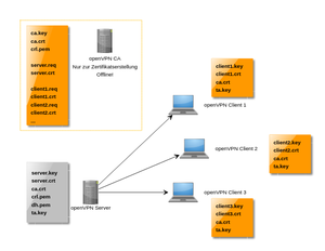 openvpn-key-overview.png